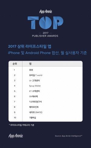 2017년 모바일 글로벌 수익 Top 52, 넷마블‧엔씨소프트‧게임빌‧카카오 올라